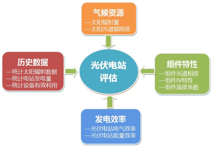 为光伏电站投融资,金融保险,电站交易,标准制定等提供相关的服务和